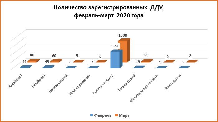 Ростовчане в марте заключили больше договоров долевого строительства, чем год назад
