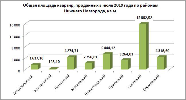 Общая площадь квартир, проданных в июне 2019 года по районам Нижнего Новгорода