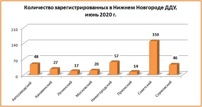 Количество «долевых» сделок с нижегородскими новостройками увеличилось в июне на 28,16%